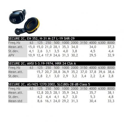 Hellberg Secure 2C earmuffs