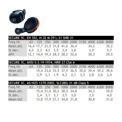 Hellberg Secure 3C earmuffs